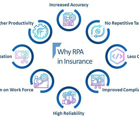 RPA Infographics compact